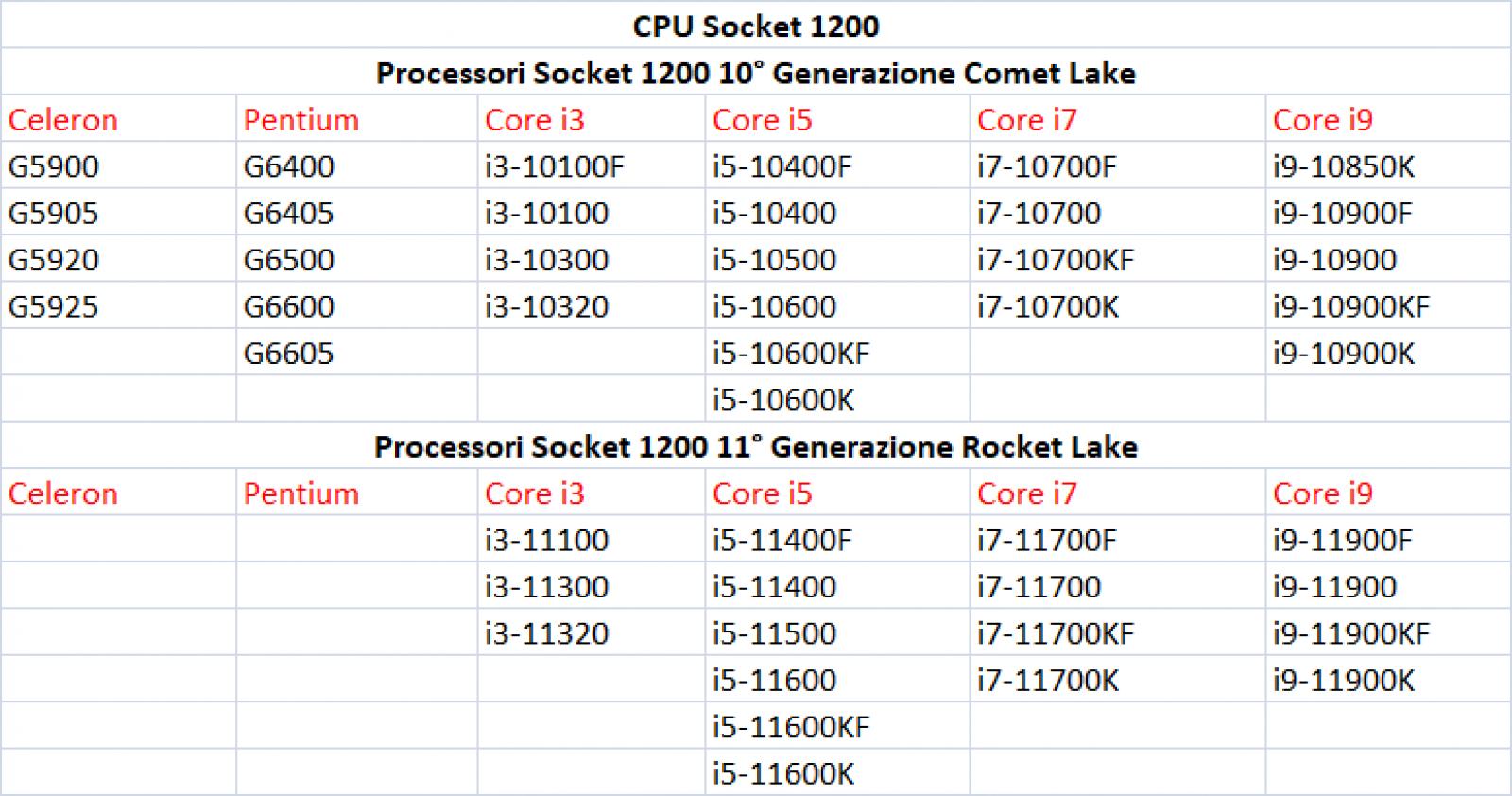 Lista CPU Socket 1200